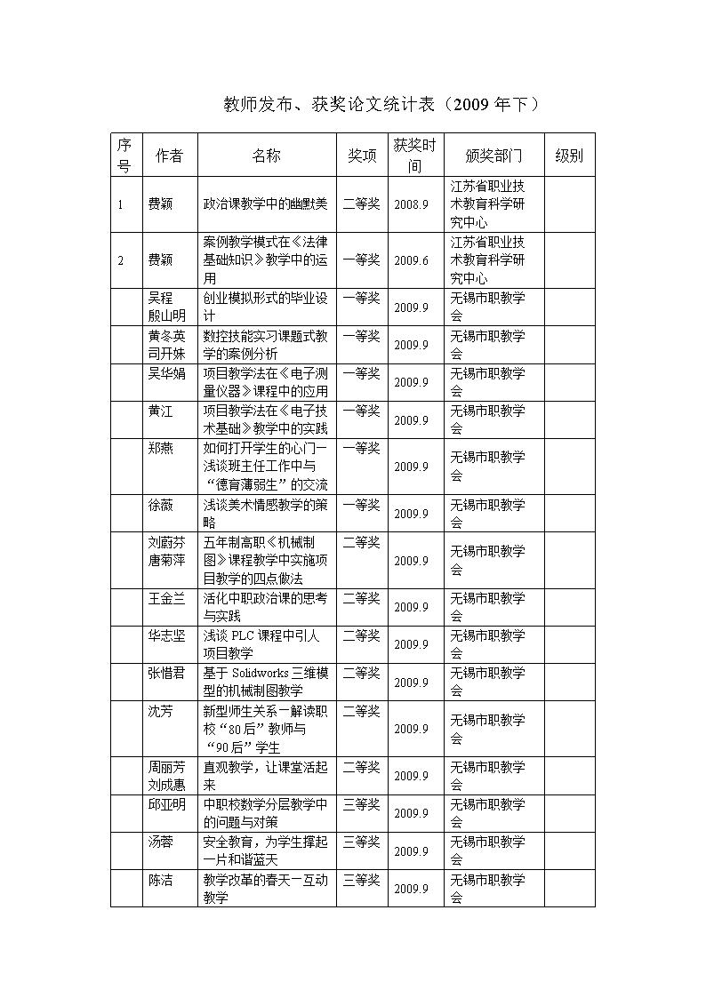 获奖论文统计表(2009年下).doc