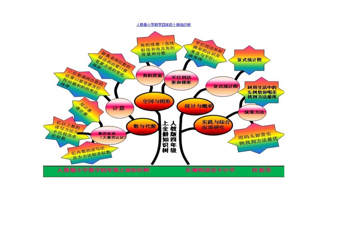 人教版小学数学四年级上册知识树分析.doc