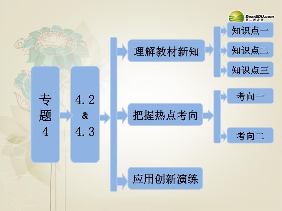 【三维设计】高中生物 专题4 4.2&4.3 关注生物技术的