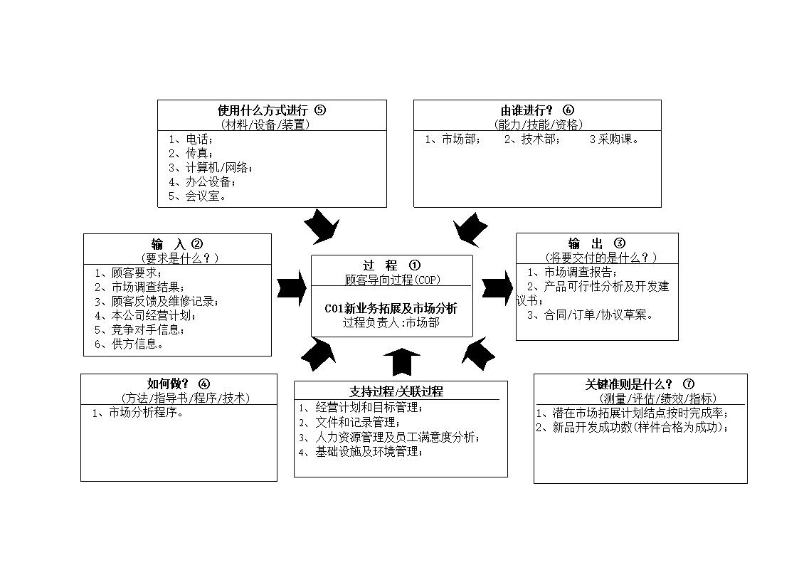 信息检索步骤图