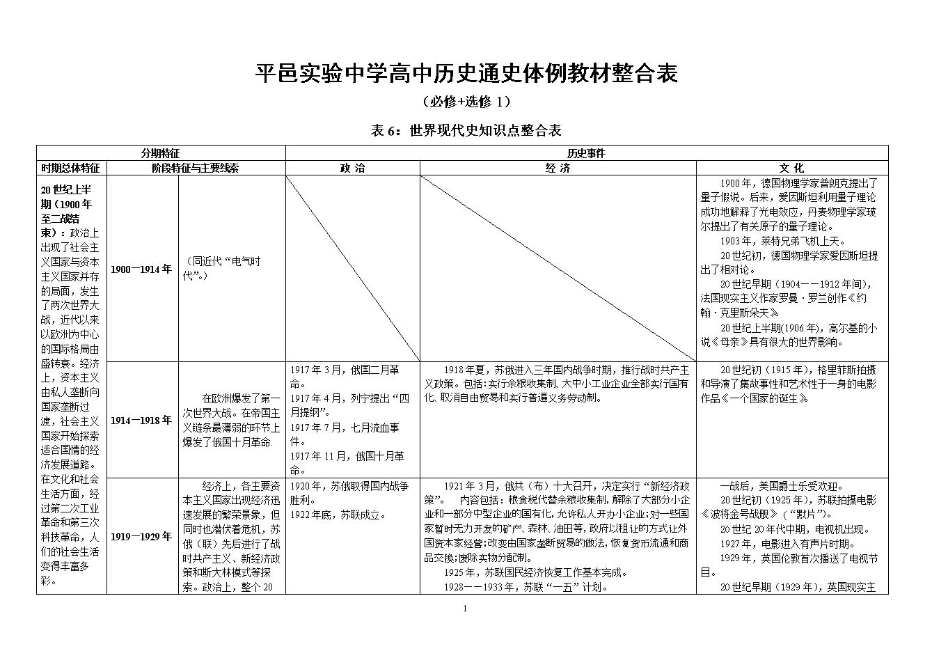 新人教版高中通史教材高中历史必修表6(整合+体例多少临沂图片
