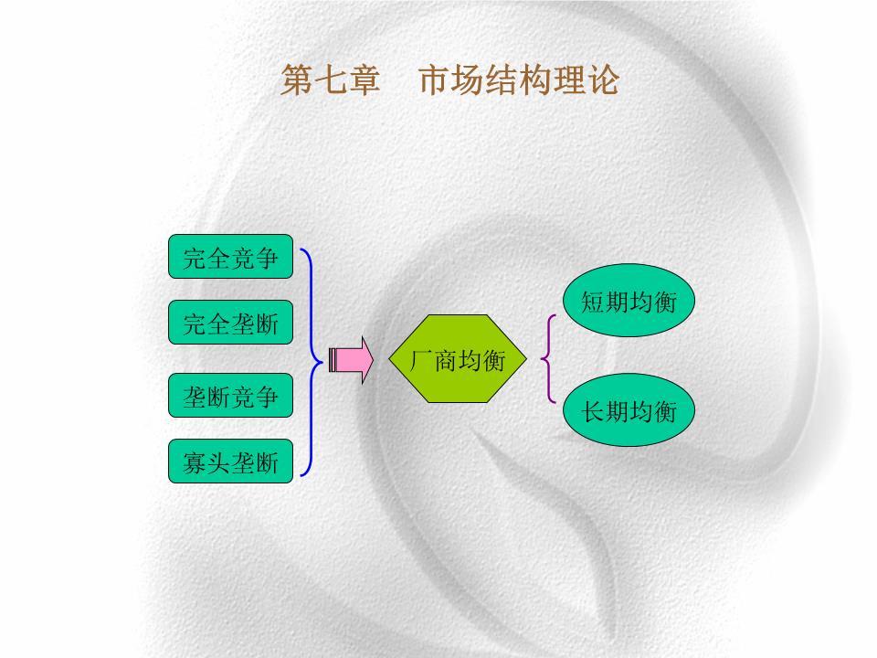 微观经济学(7 市场结构理论--)[精选].ppt