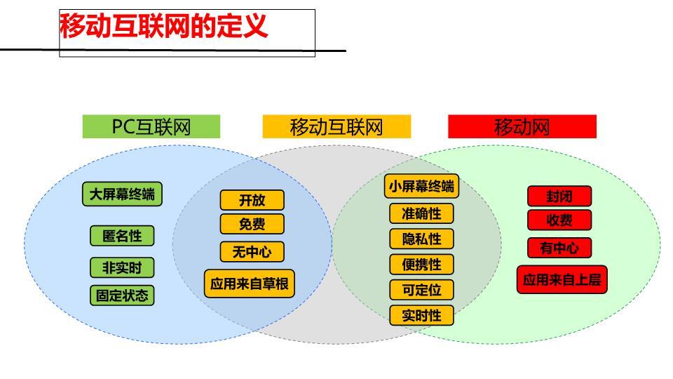 移动互联网发展和岗位分析解析.ppt