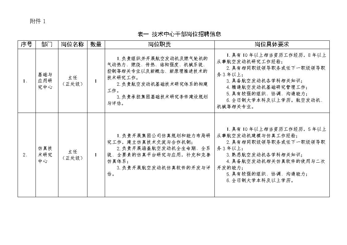 聘岗位信息表.doc