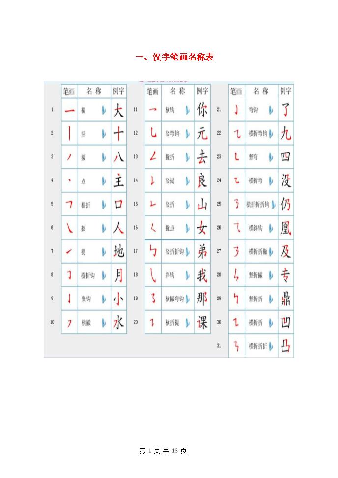 国家规定的汉字笔顺规则及笔画名称表.docx