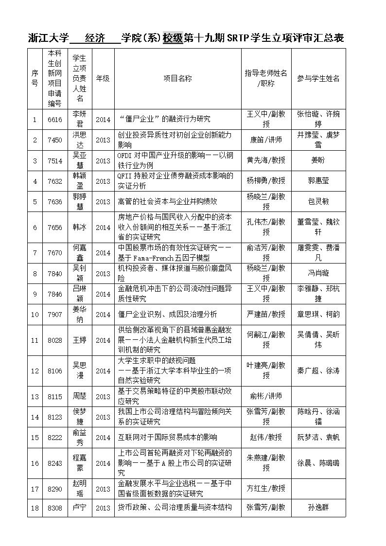 浙江大学学院第六期srtp教师立项评审汇总表.doc