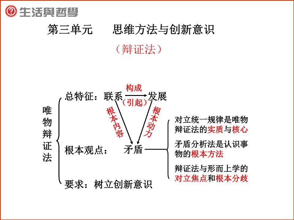 3.3 唯物辩证法的实质与核心 课件