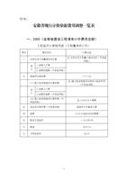 一、2005《安徽省建设工程清单计价费用定额》.PDF