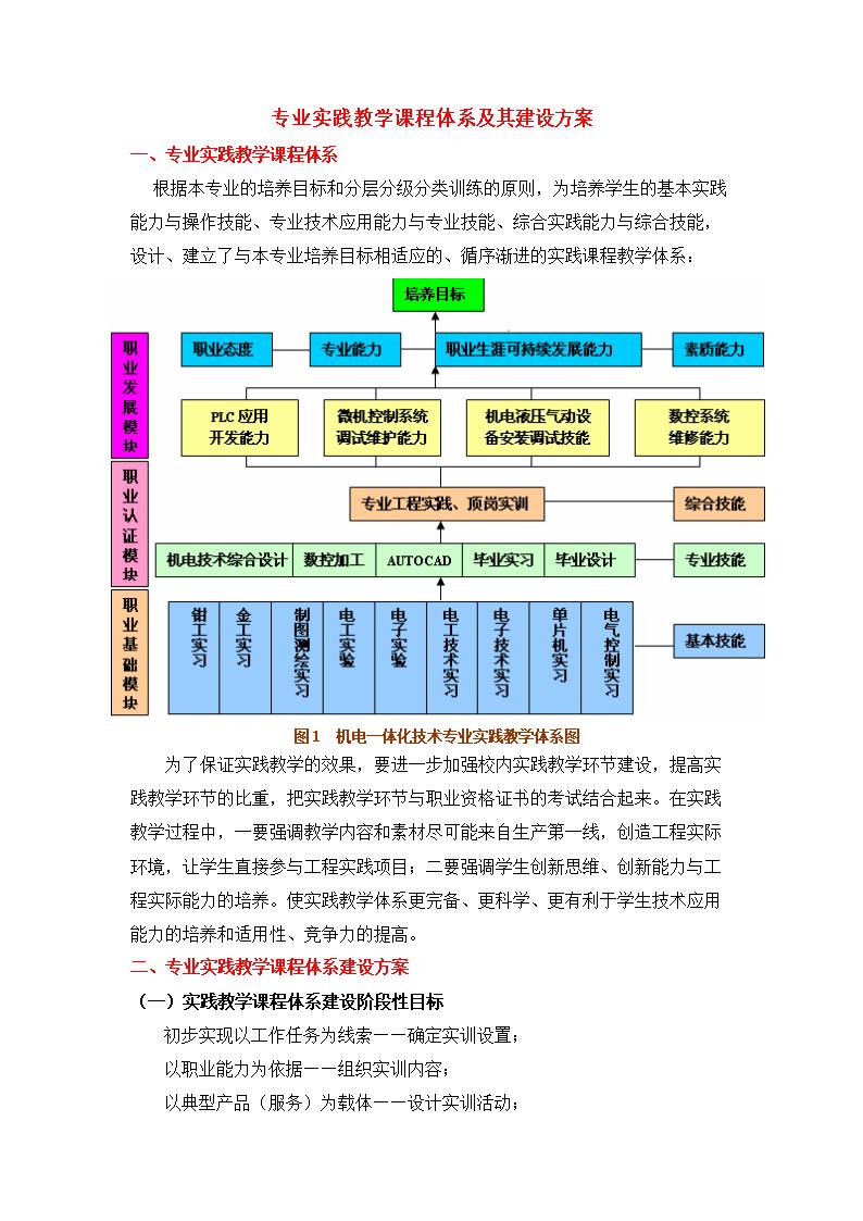 专业实践教学课程体系及其建设方案.doc