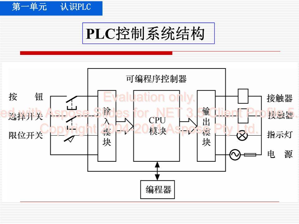 电动机连续运行控制知识点:掌握触点串/并联指令:and,or掌握置位和