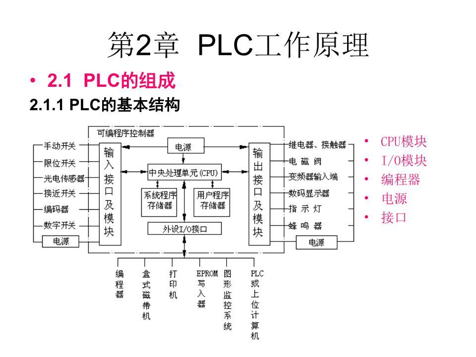 plc工作原理ch2_plc解读.ppt
