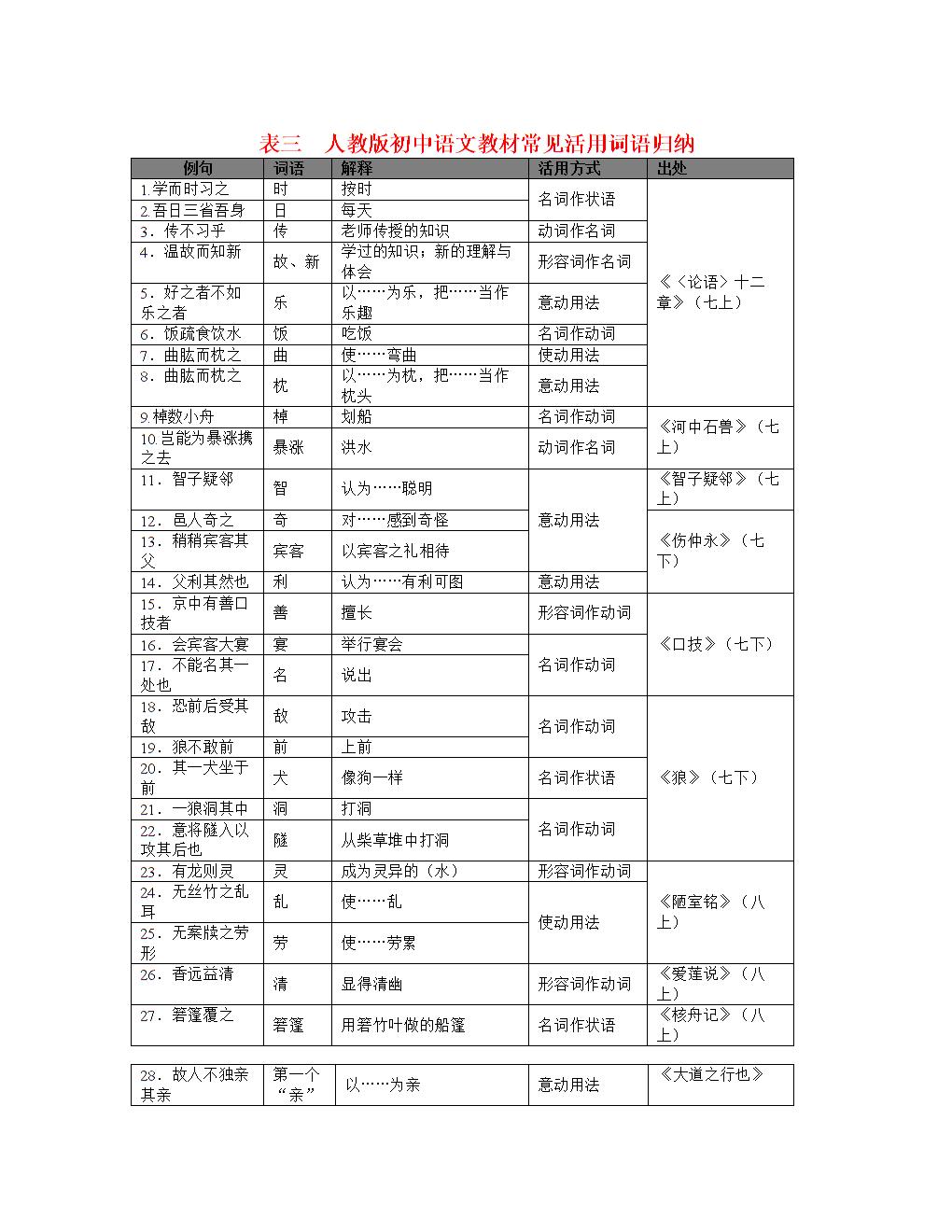 017年中考语总复习资料:第二部分阅读与v考语第初中生团结手民族抄报图片
