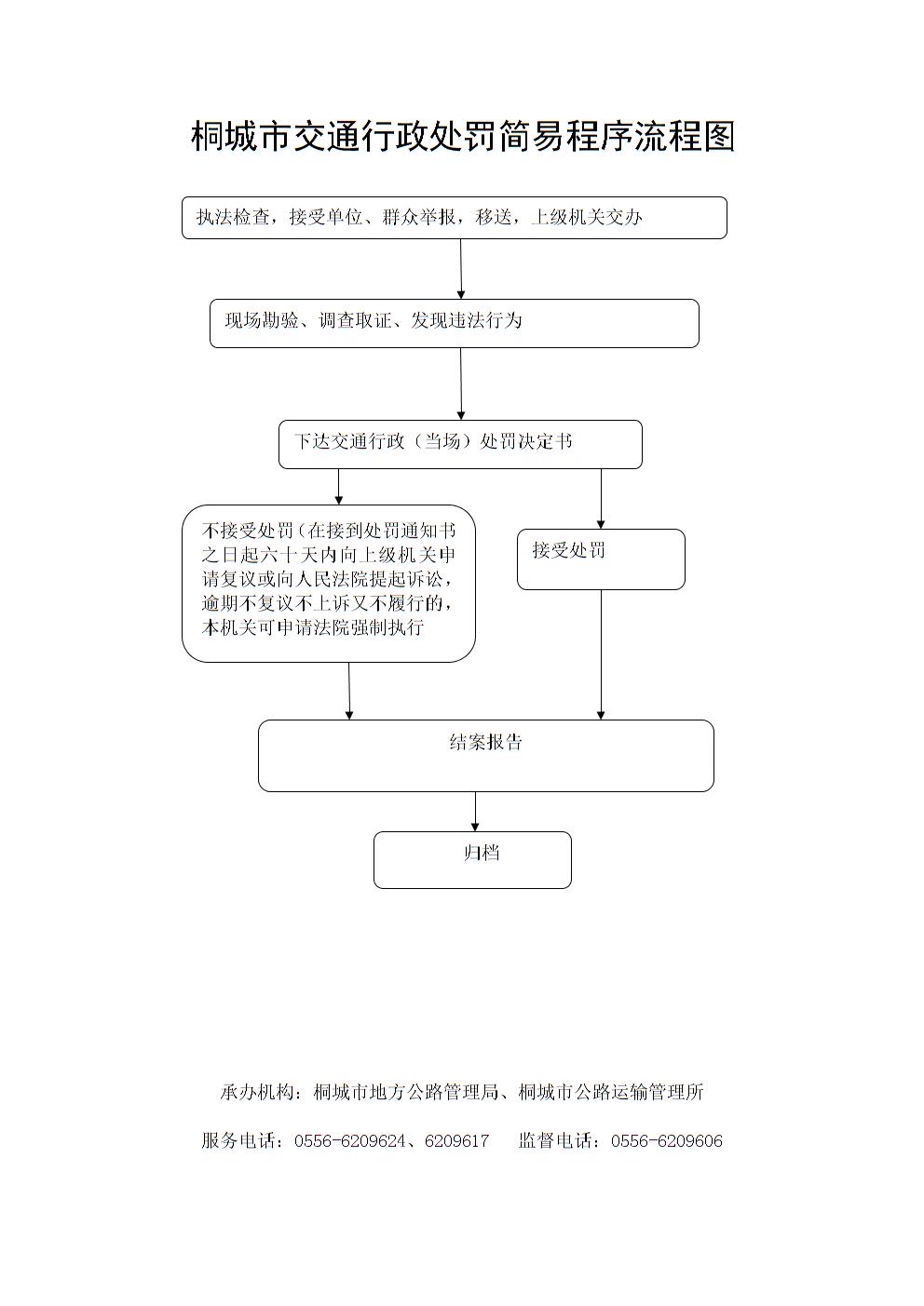 交通简易程序_桐城市交通行政罚简易程序流程图.doc