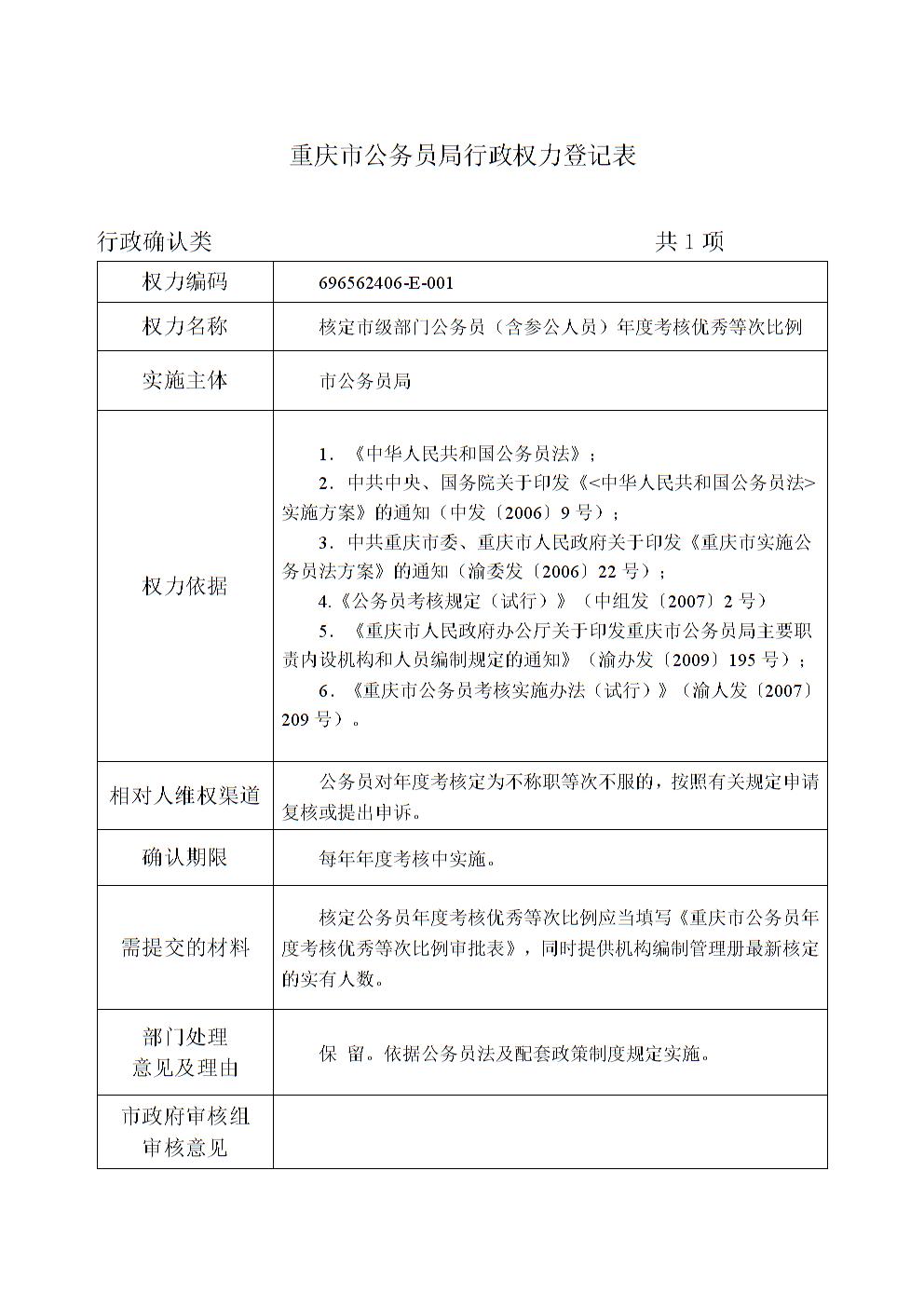 权力编码-重庆市人力资源和社会保障局.doc